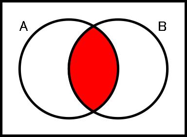 set 集合演算による共通部分(交わり)