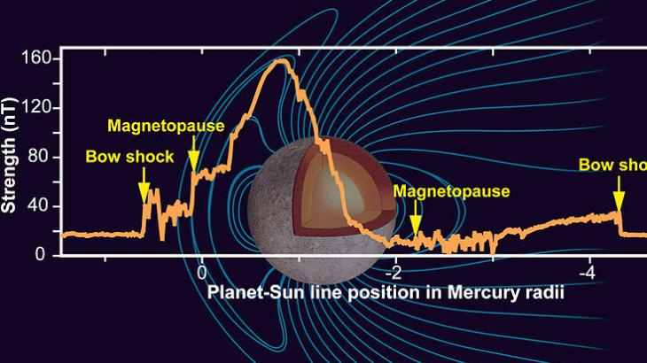 水星の地場