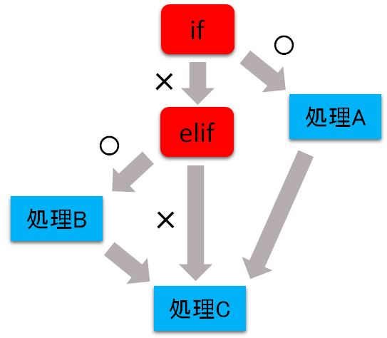 Python elif文による条件分枝
