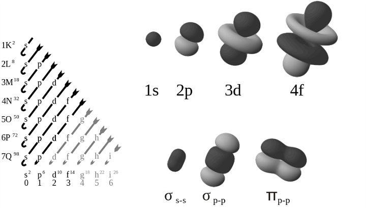 電子の軌道
