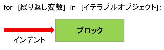 python for文による繰り返し処理(ループ)