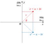 複素数 (complex型) の演算