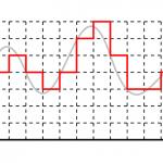 浮動小数点数 (float型オブジェクト)