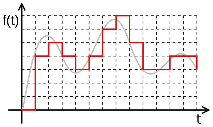 Pythonデジタル信号