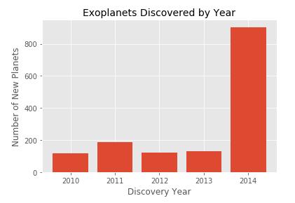 Python 太陽系外惑星の発見数を棒グラフで可視化