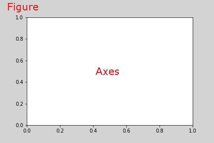 Matplotlibグラフ描画 AxesとFigure