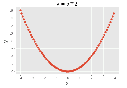 Pythonで描いた2次関数の散布図