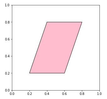 matplotlib.patches.Polygonクラス 平行四辺形を描画