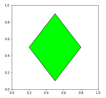 matplotlib.patches.Polygonクラス 菱形の描画