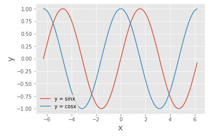 Python 三角関数のグラフ