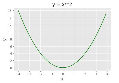 Pythonで描いた2次関数グラフ 色の変更