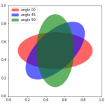 円と楕円、第二種完全楕円積分