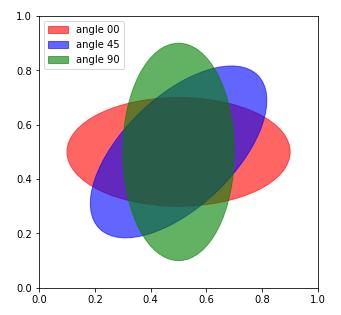 Python matplotlib.patches.Ellipseクラスによる楕円形の描画