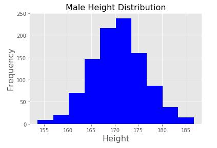 男性の身長のヒストグラム
