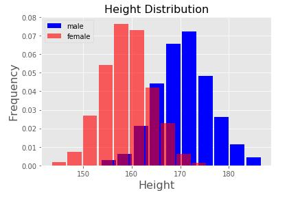 男女の平均身長のヒストグラムを重ねて描画
