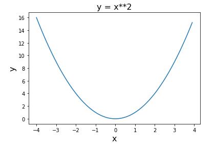 Matplotlibで描いた2次関数グラフ