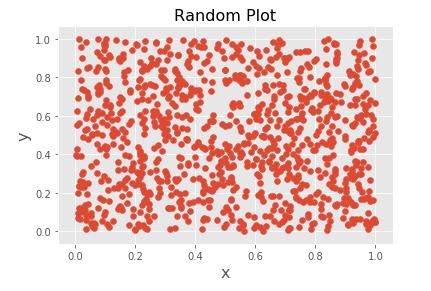 Matplotlibで描いた散布図