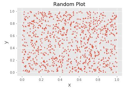 Matplotlibで描いた散布図 マーカーの種類を変更(三角形)