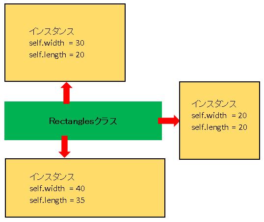 Python Rectangles(長方形)クラスのインスタンス