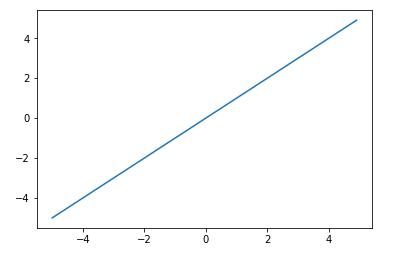 Python Matplotlibで描いた直線のグラフ