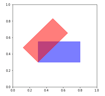 Python Matplotlib.patches.Rectangle 長方形の描画