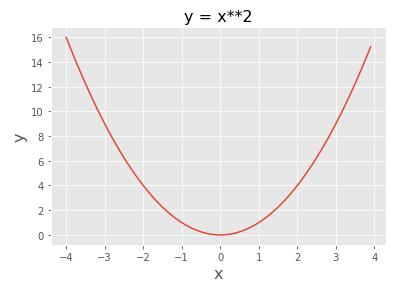 Matplotlibで描いた2次関数グラフ グリッド線の表示