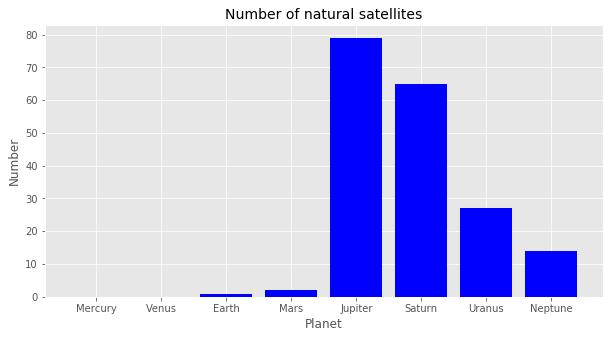 Matplot.lib Axes.bar()メソッド 太陽系の惑星の衛星の数を棒グラフで可視化
