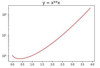 Axes.set_xscale()メソッドによる対数軸の設定