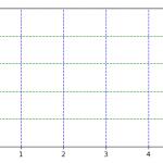 [Matplotlib] 目盛と目盛ラベル、目盛線の設定