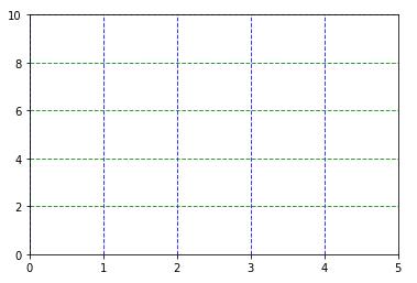 Matplotlib 目盛線の描画