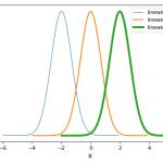 [Matplotlib] 線の種類、色と太さの設定