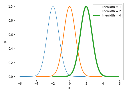 Matplotlib linewidthで線の太さを設定