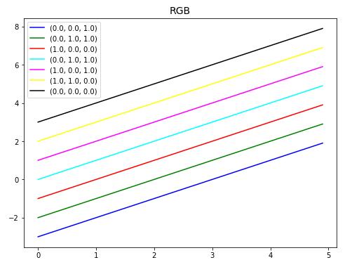 RGBによる色設定