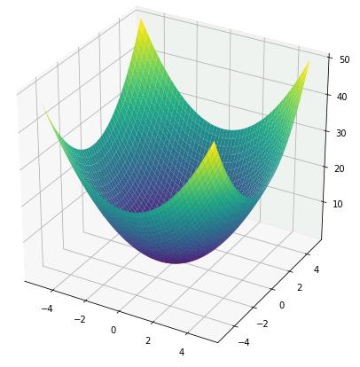 sympy 3D plot 楕円放物面