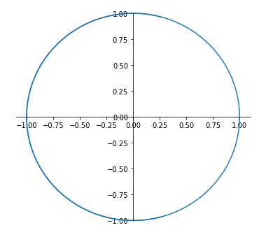 sympy plot 媒介変数で表された円の方程式
