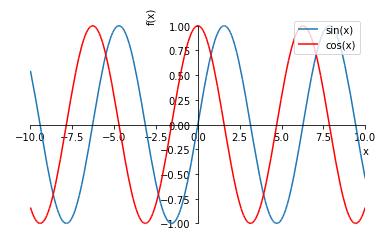 sympy 三角関数のグラフを重ねる