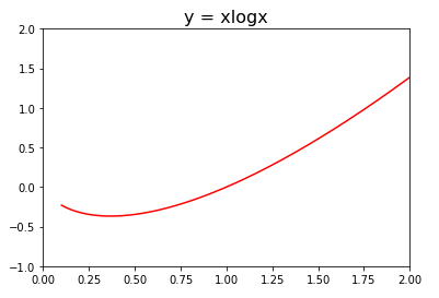 Axes.set_xlim()メソッドによる軸の範囲設定
