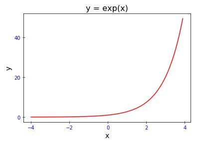 Matplotlib 目盛りと目盛りラベルの設定