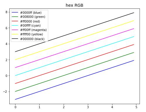 hex RGB による色設定