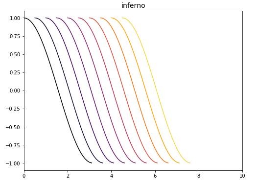 Matplotlib カラーマップ inferno