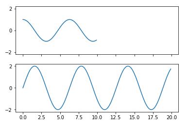 subplots()関数にsharexオプションを与えて軸範囲を揃える