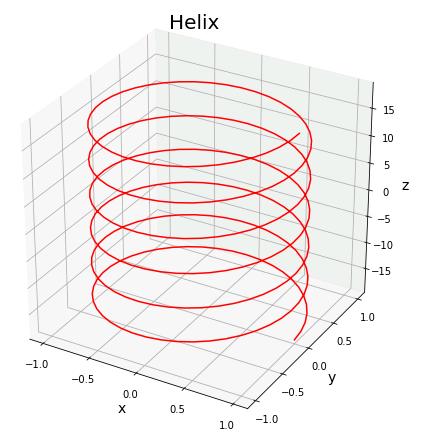 Python Axes3D.plot()によるパラメータ曲線のサンプル(らせん)