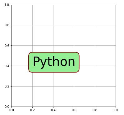 Python Matplotlib bbox