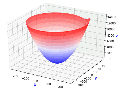 Python 楕円放物面