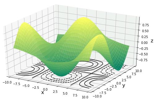 Python Axes3D.contour()による3次元等高線