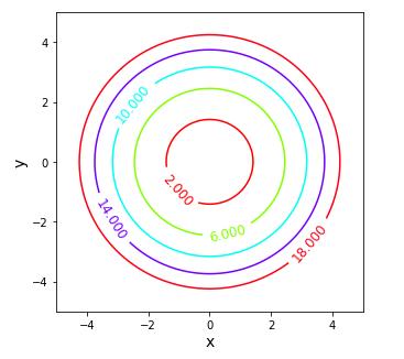 Python Axes.contour()で描いた等高線