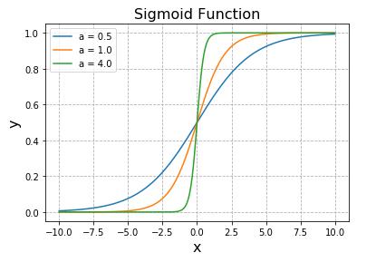Python シグモイド関数グラフ