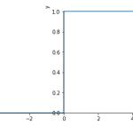 デルタ関数とヘヴィサイドの階段関数