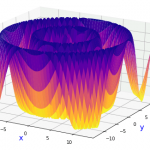 [Matplotlib] 曲面の描画