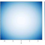 [Matplotlib] 等高線の描画